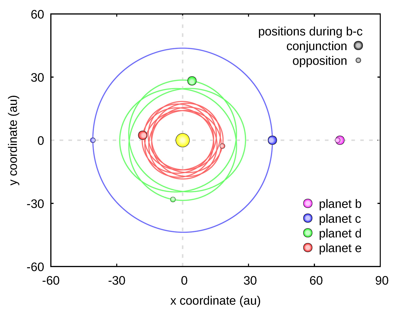 Trajektorie planet e, d orazc przedstawione wukładzie odniesienia współrotującym zplanetąb. Ewolucja układu obejmuje czas miliarda lat i jest okresowa. Planety poruszają się wsposób idealnie zsynchronizowany, zatem czas życia takiego układu może być dowolnie długi.